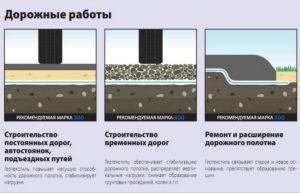Геотекстиль дорнит: дорожные работы