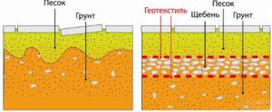 Укладка геотекстиля