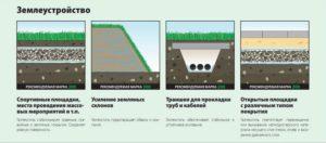 Геотекстиль дорнит: землеустройство